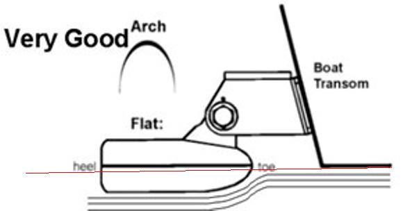 Transducer Installation Placement RULES-Transducer Location